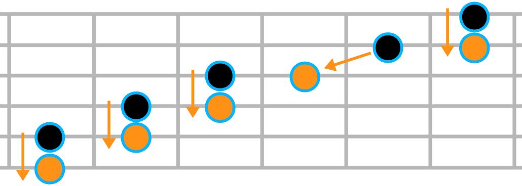 Quinte justes sur les cordes adjacentes de la guitare