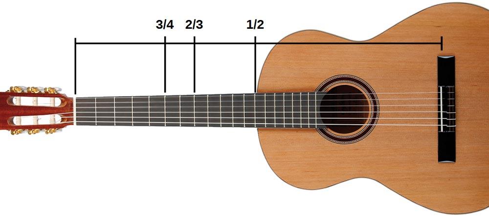 Les rapports pythagoriciens sur le manche de la guitare