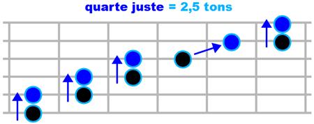 L'intervalle de quarte juste sur un manche de guitare