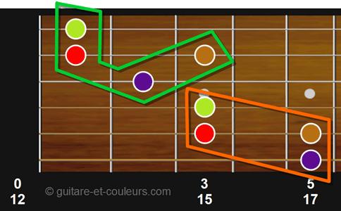Repérer un groupe de fondamentales sur un manche de guitare