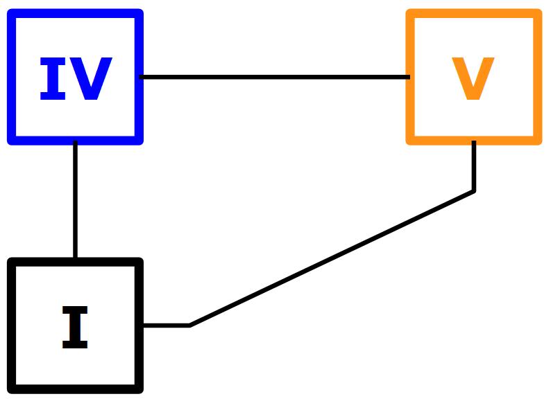 Mouvement I IV V en barrés sur le manche (première possibilité)