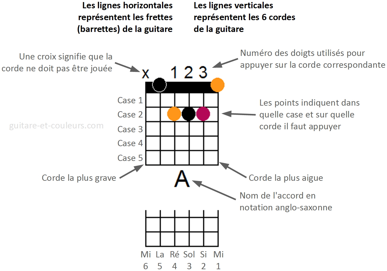 Les accords de guitare sous forme de diagramme