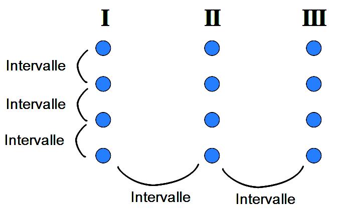 Schéma comparatif intervalles et degrés de gamme