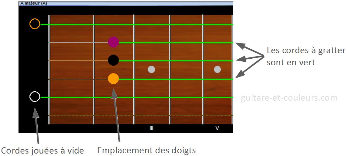 Représentation des accords de guitare sur un schéma réaliste du manche
