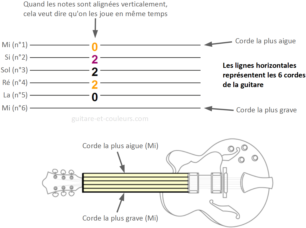 Représentation des accords de guitare en tablature