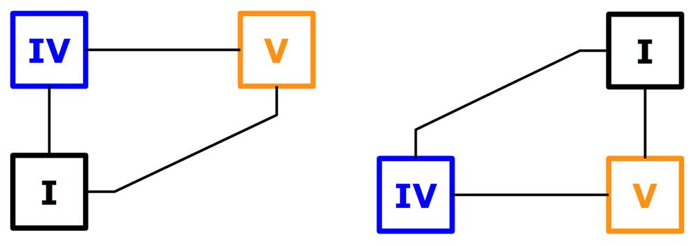 Mouvement I IV V en barrés sur le manche (2 possibilités)
