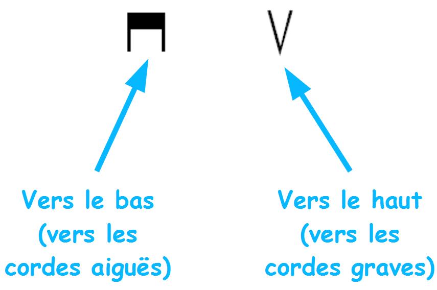 Symboles indiquant le sens du médiator à la guitare