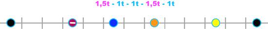 Les intervalles de la gamme pentatonique mineure