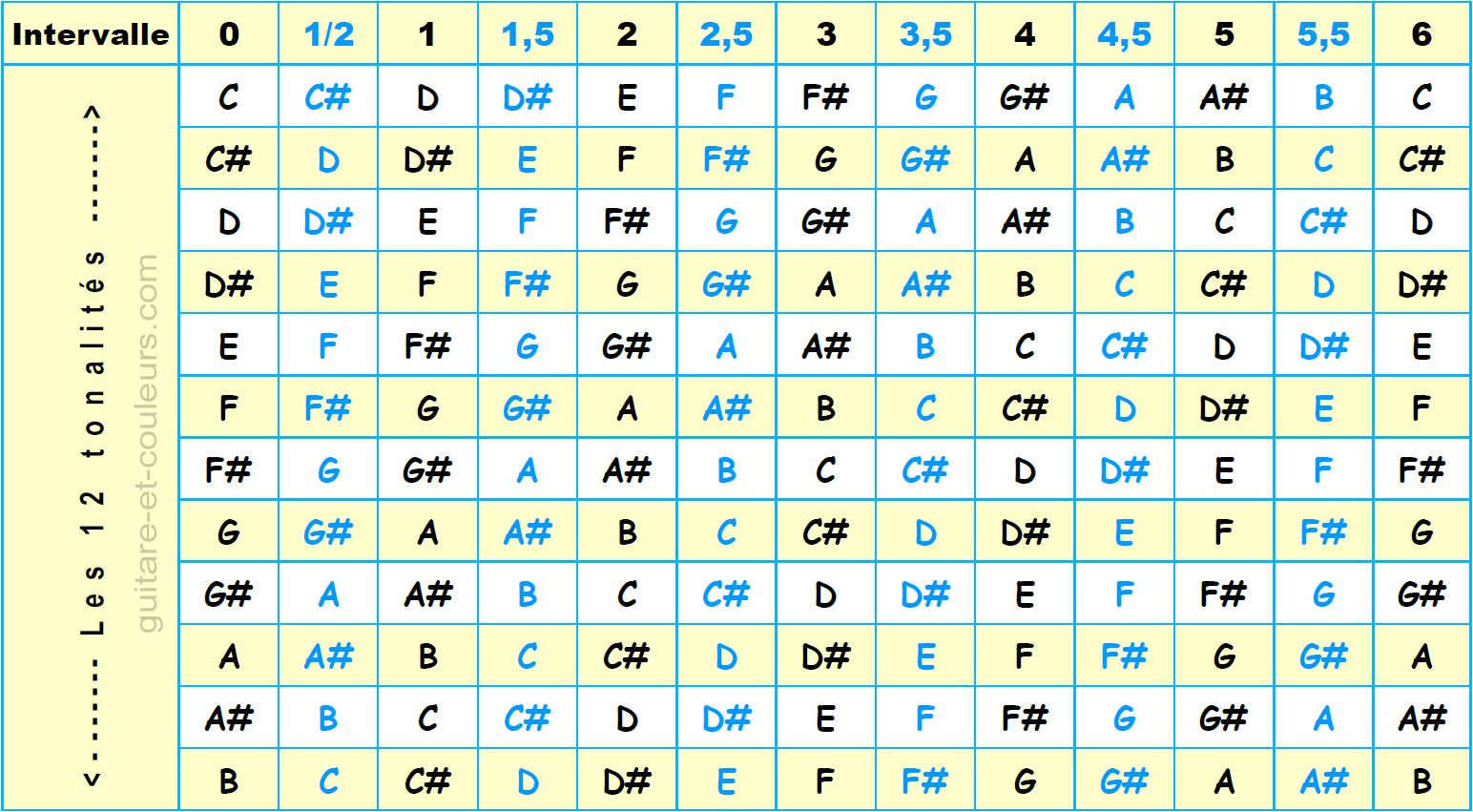 Le nom des notes à différents intervalles dans les 12 tonalités