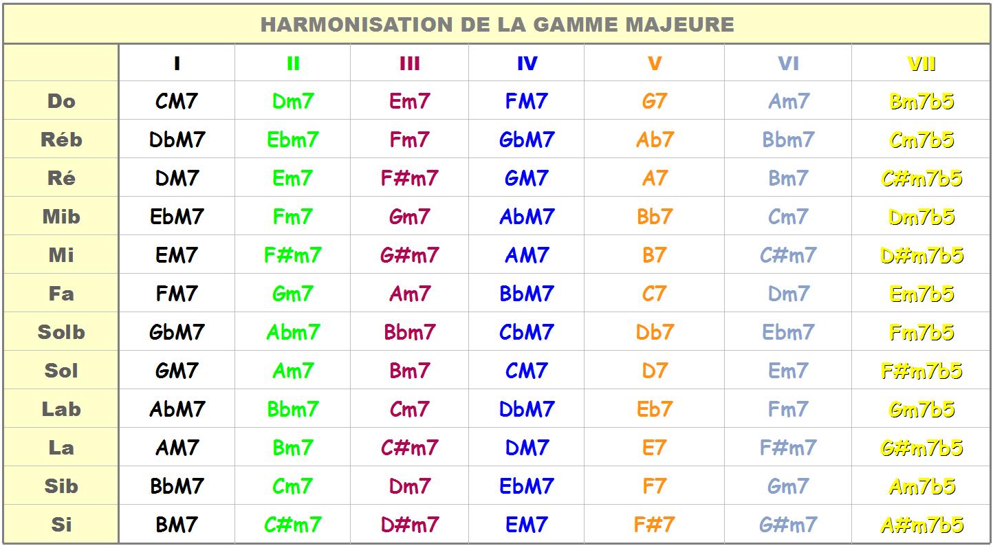 Harmonisation de la gamme majeure