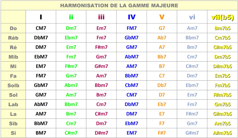 Tableau d'harmonisation de la gamme majeure