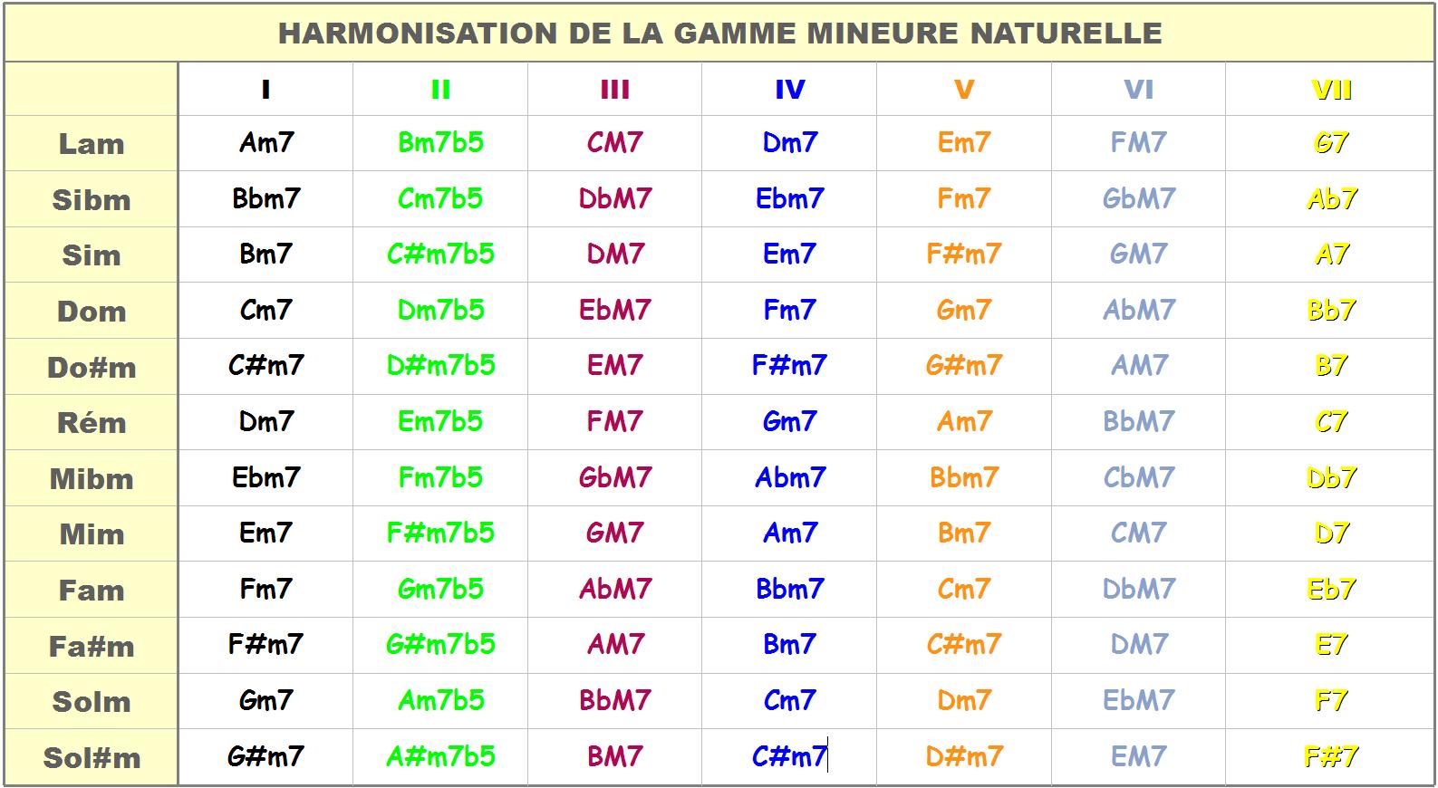Tableau harmonisation gamme mineure naturelle