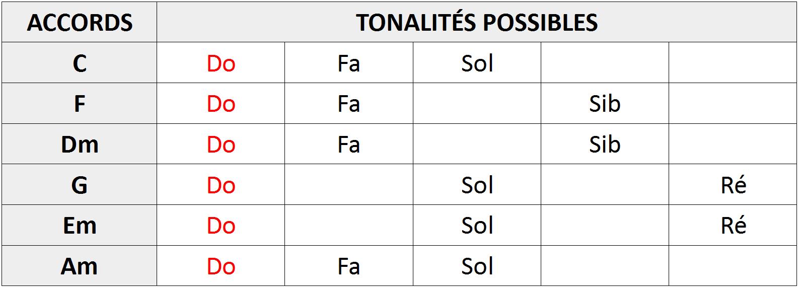 Tableau récapitulatif des tonalités compatibles avec les accords de la grille