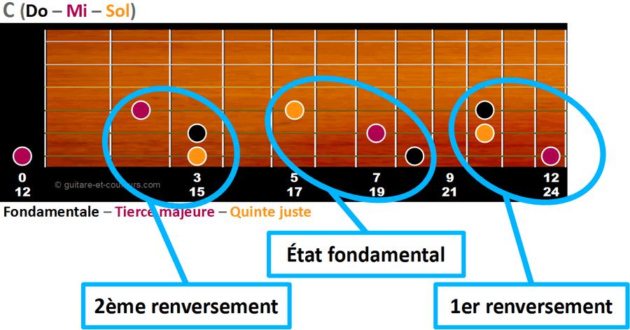 Triades de C à partir de la corde de E grave