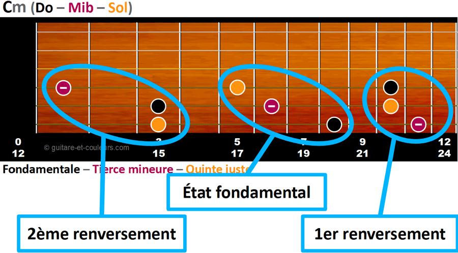 Triades de Cm à partir de la corde de E grave