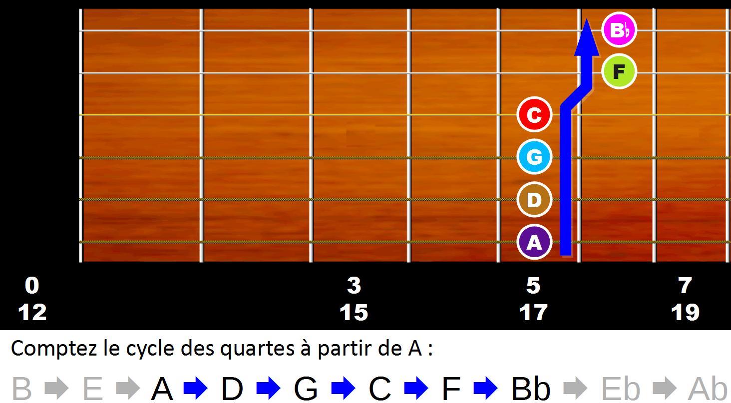 Trouver les notes sur le manche en comptant le cycle des quartes à partir de A