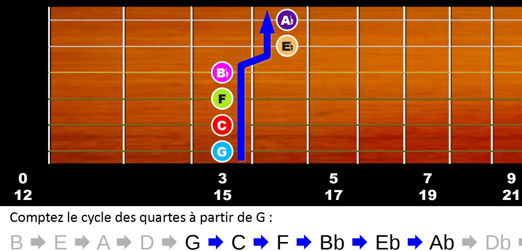 Trouver le nom des notes sur le manche en comptant les quartes justes à partir de la note G
