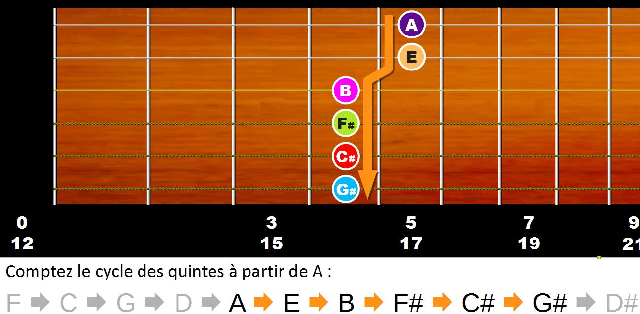 Trouver les notes sur le manche en comptant le cycle des quintes à partir de A