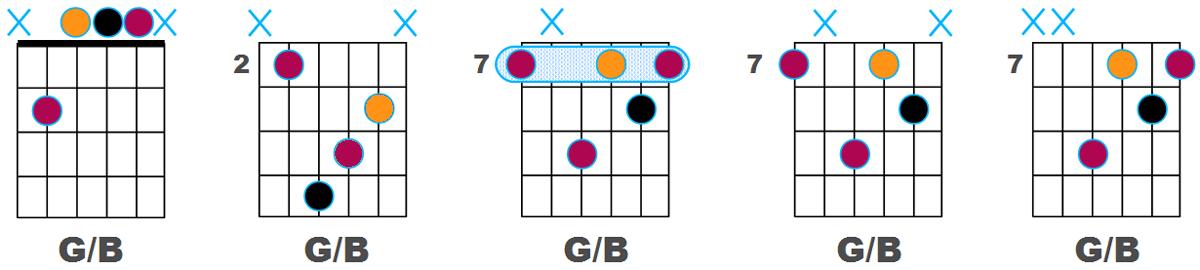 Variantes de G/B